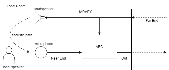 HARVEY AEC