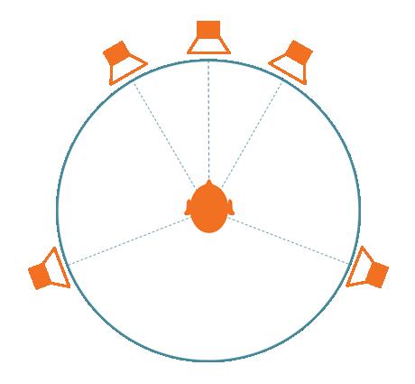 Surround-Beispiel wählen